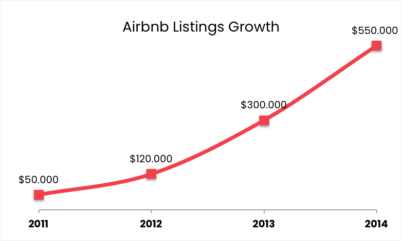 Airbnb Graph 1